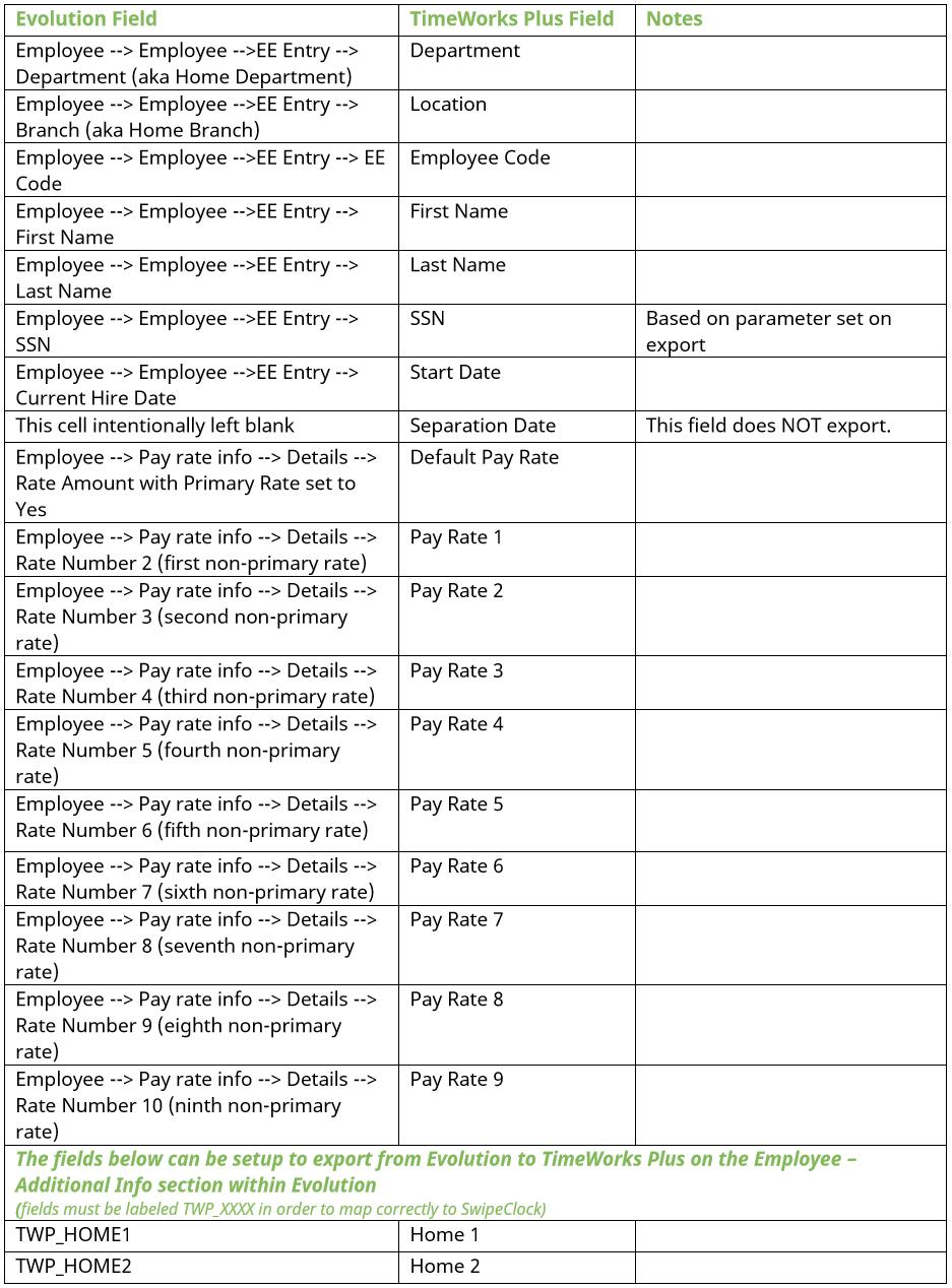 Evolutionhcm-merge-fields-p1