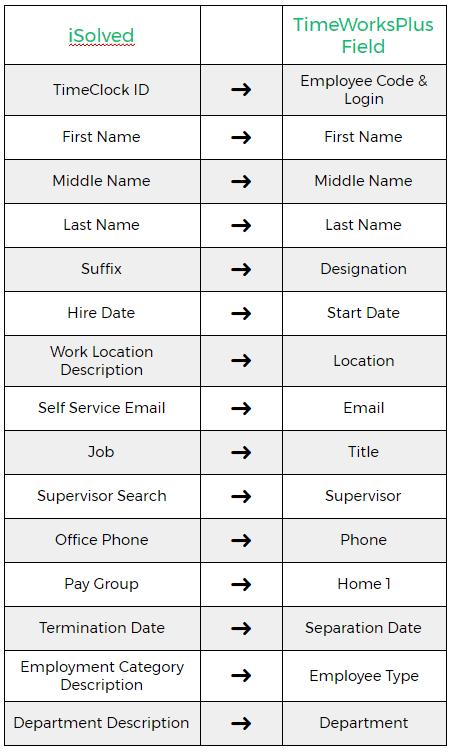 iSolved-TimeWorksPlus Integration Fields