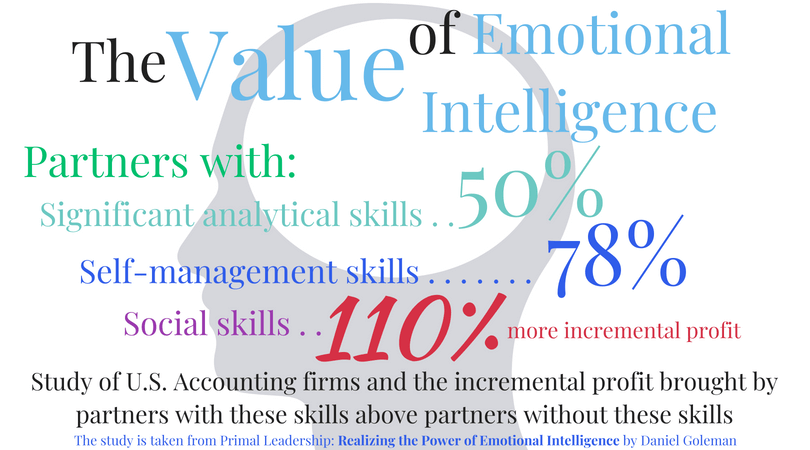 The value of emotional intelligence infographic