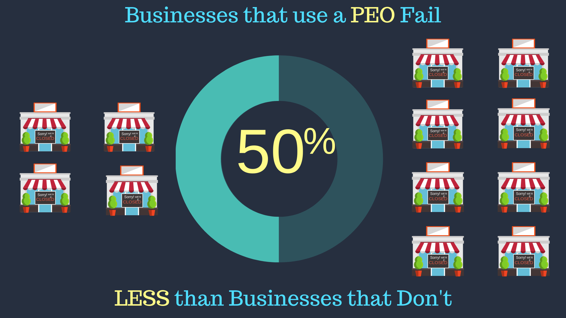 Businesses who use a PEO fail 50% less often than those who don't infographic