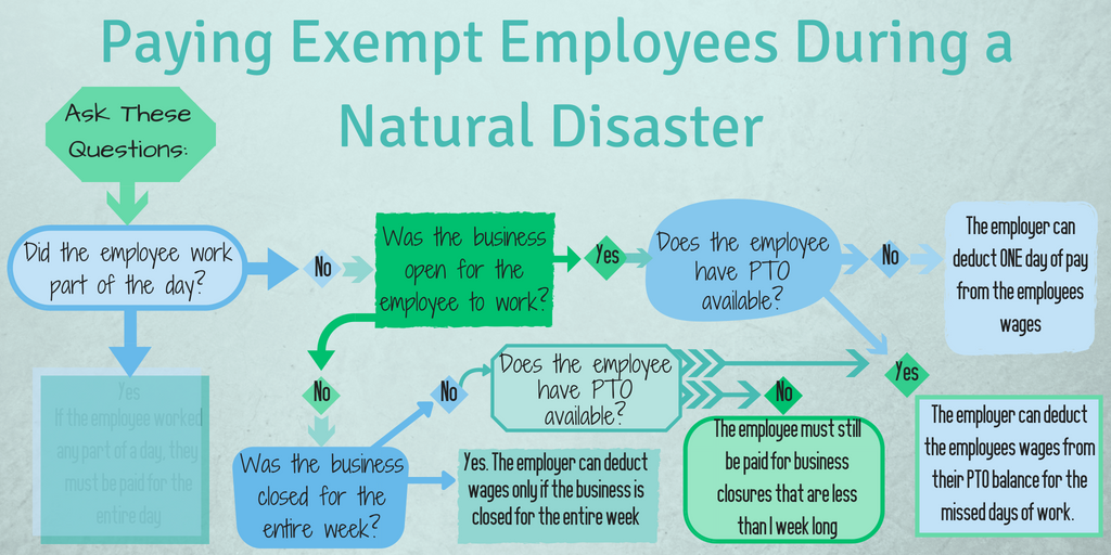 Paying exempt employees during a natural disaster Infographic