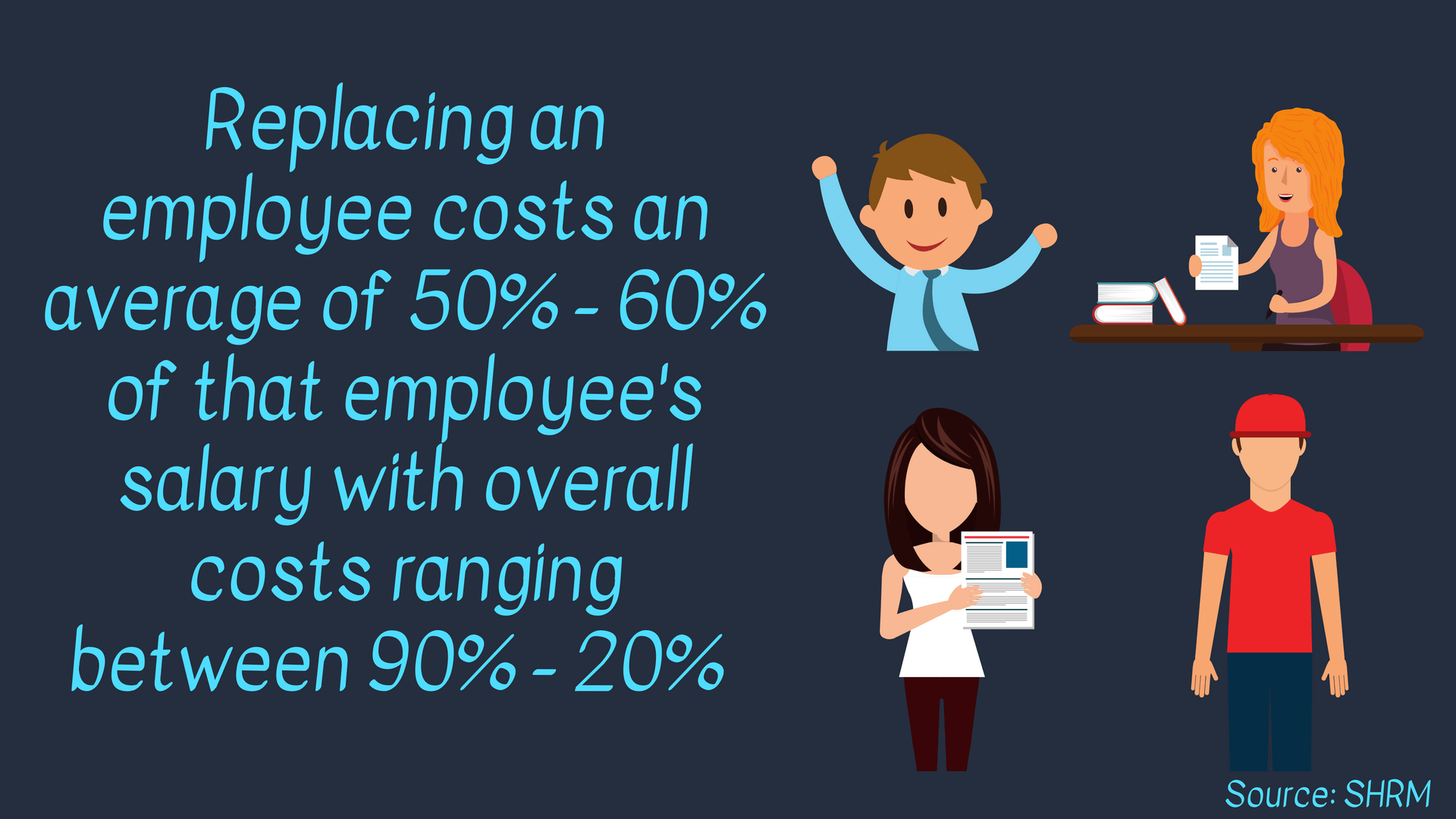 Replacing an employee costs an average of 50% - 60% of that employee's salary with overall costs ranging between 90% - 20% Info