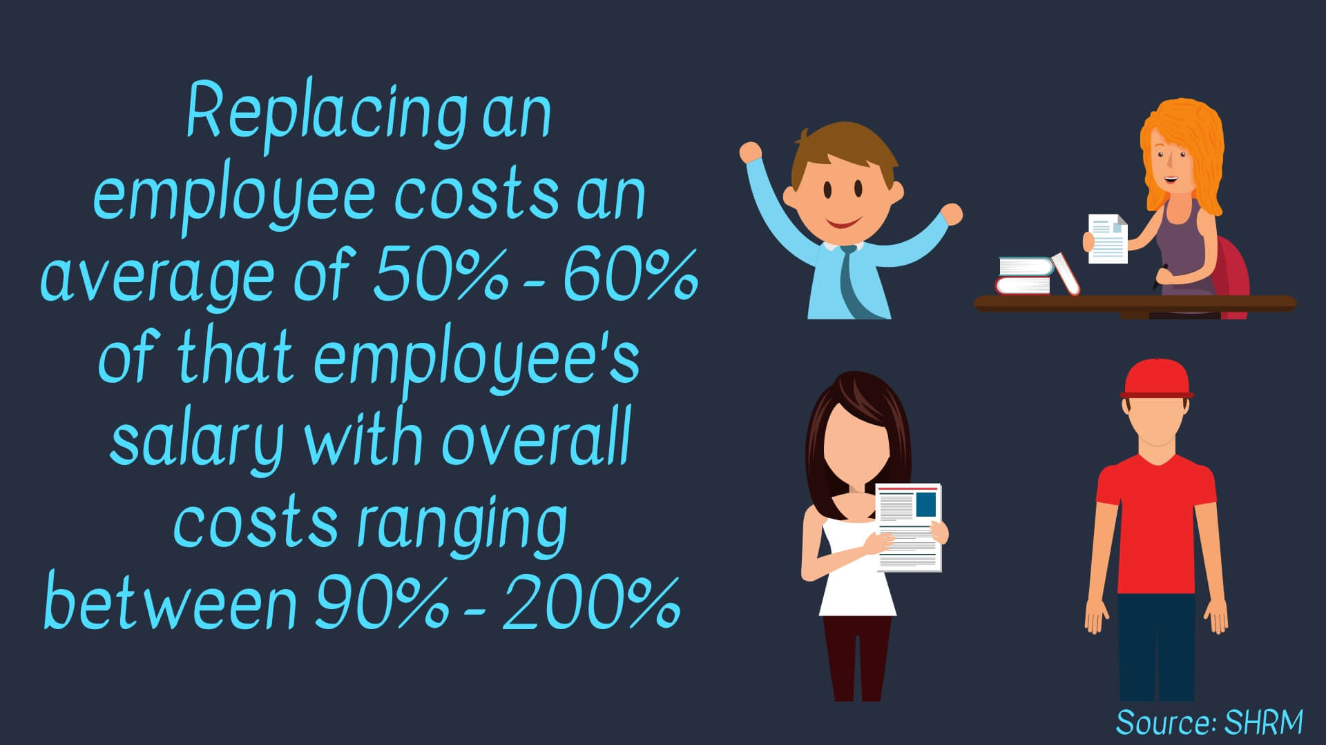 Replacing an employee costs an average of 50% - 60% of that employee's salary with overall costs ranging between 90% - 200% Infographic