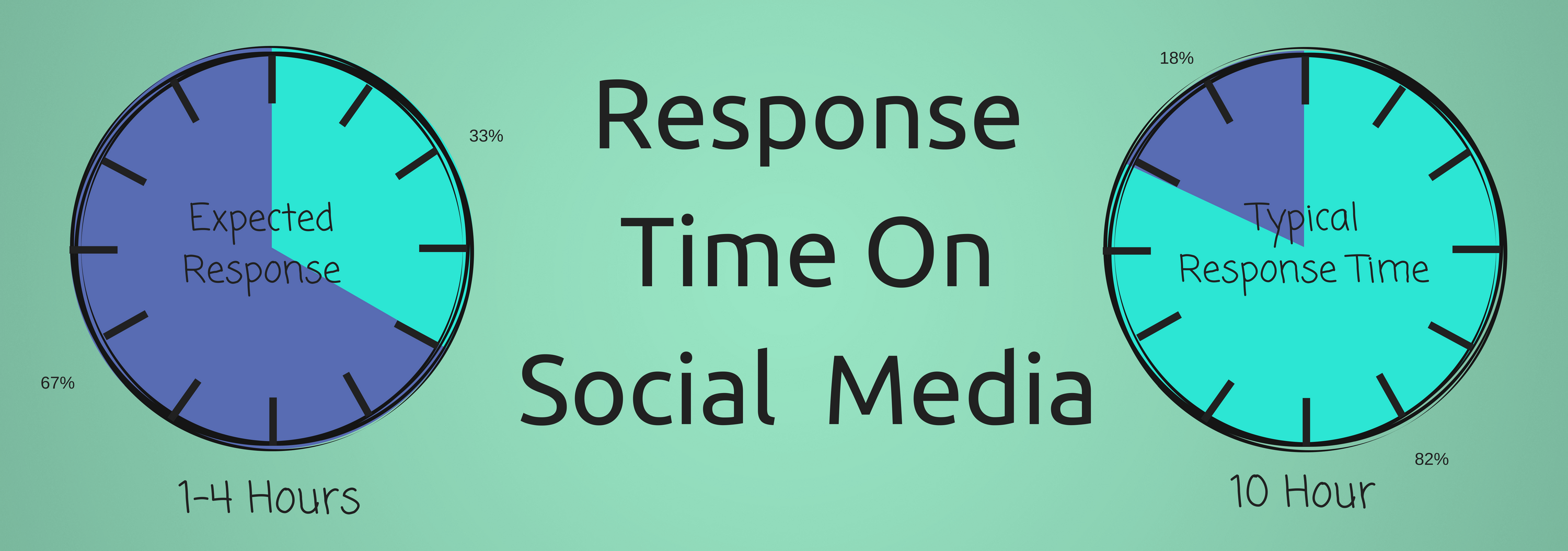 Response Time Social Media Infographic