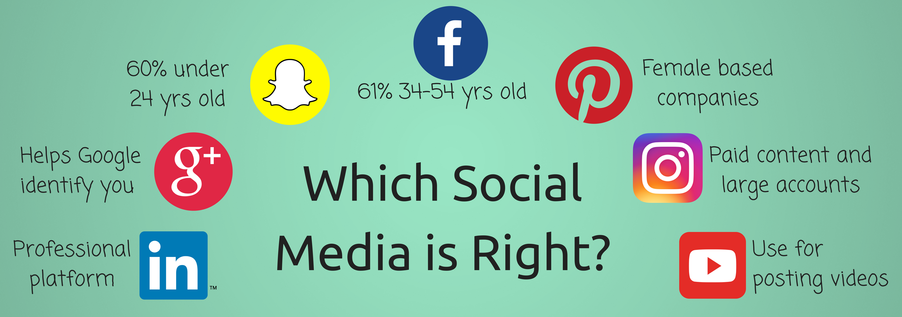 Which Social Media is Right Infographic
