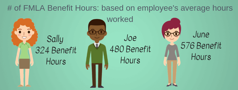 Calculate FMLA benefit hours based on weekly average of hours worked infographic
