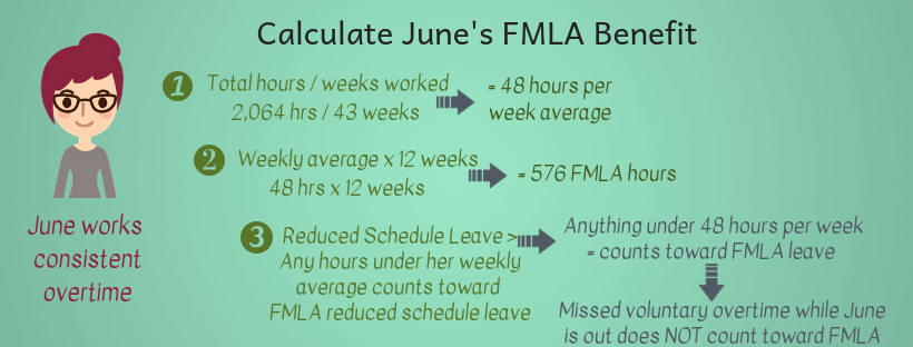 Calculating FMLA weekly benefit for a reduced schedule leave infographic