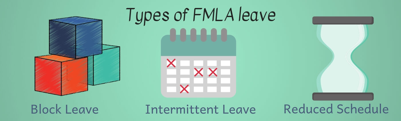 FMLA leave includes Block leave, intermittent leave and reduced schedule leave