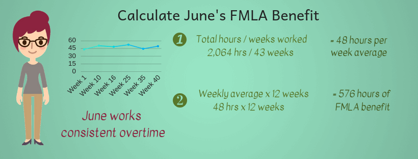 How to calculate FMLA benefit hours for overtime employees