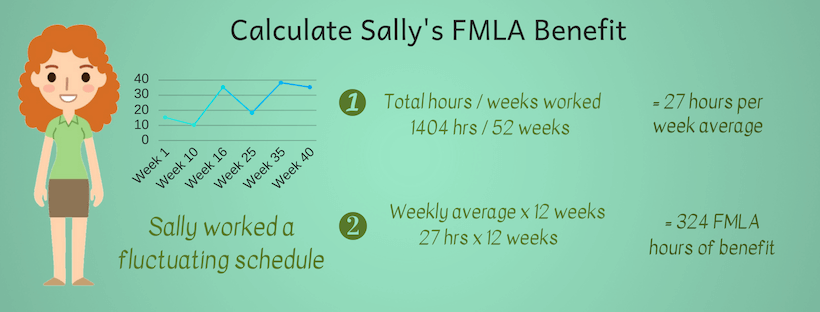 How to calculate FMLA number of benefit hours for employees infographic