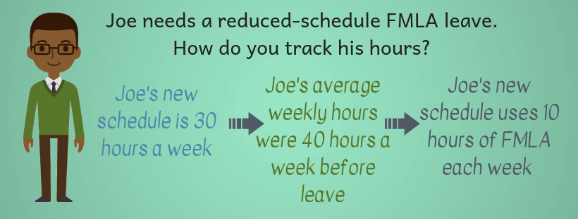 How to calculate FMLA reduced schedule leave