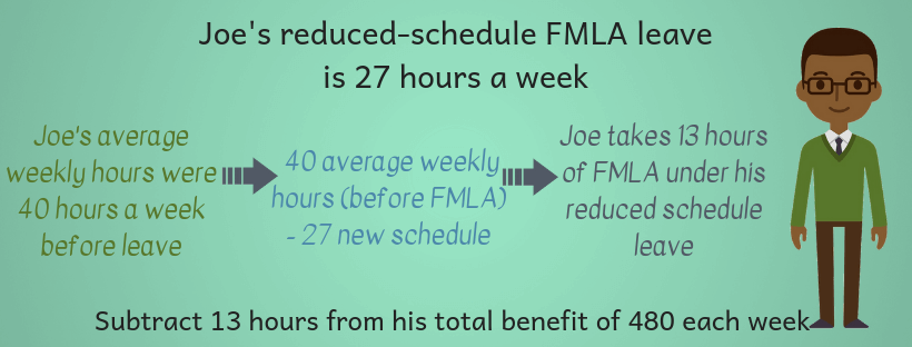 How to track FMLA balance for intermittent leave