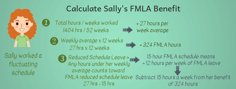 How to track FMLA benefit during a reduced schedule FMLA leave infographic