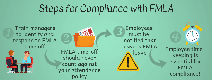 Steps for Compliance with FMLA infographic