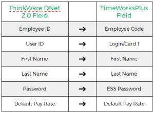 ThinkWare Data Sync