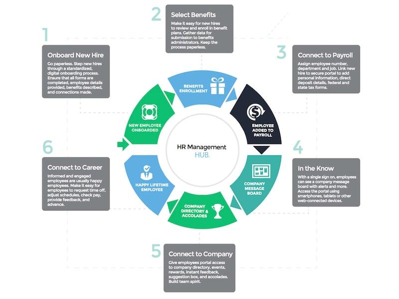 HUB Solves HR Document Management Problems